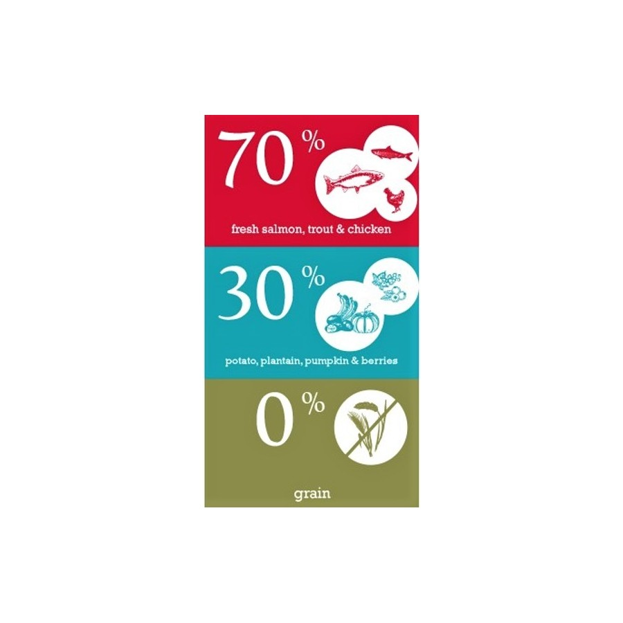 Naturediet Purely Pollo 1x390g